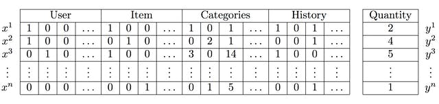 Factorization Machines for Recommendation Systems | The