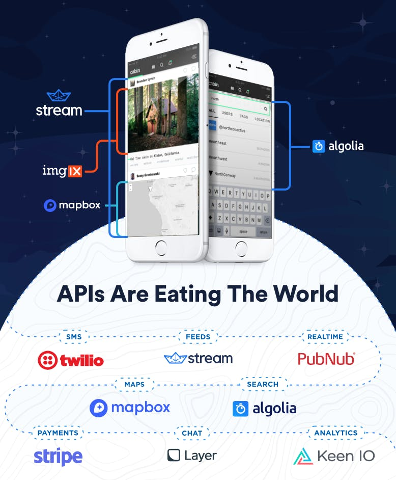 APIs are eating the world
