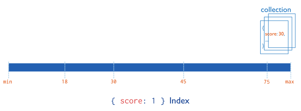 Simple Steps to Optimize Your App Performance with MongoDB