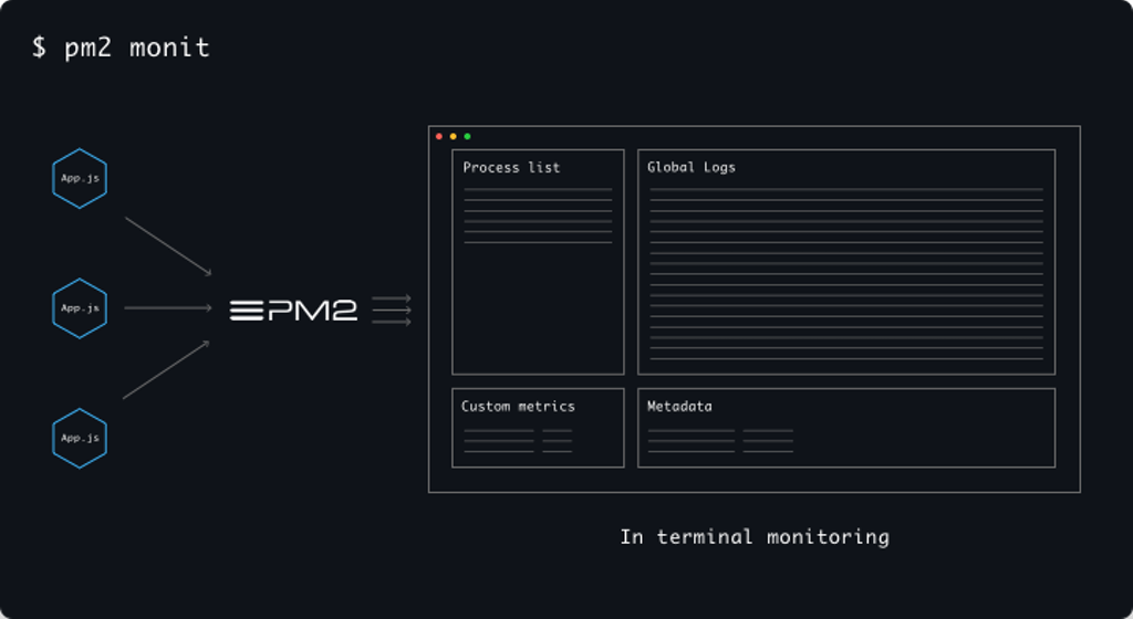 Running Pm2 Node Js In Production Environments The Stream Blog