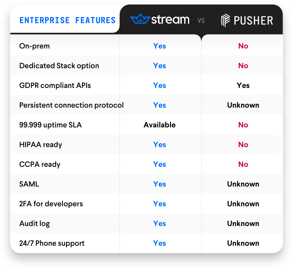 Product Comparison: Stream vs  Pusher - The Stream Blog