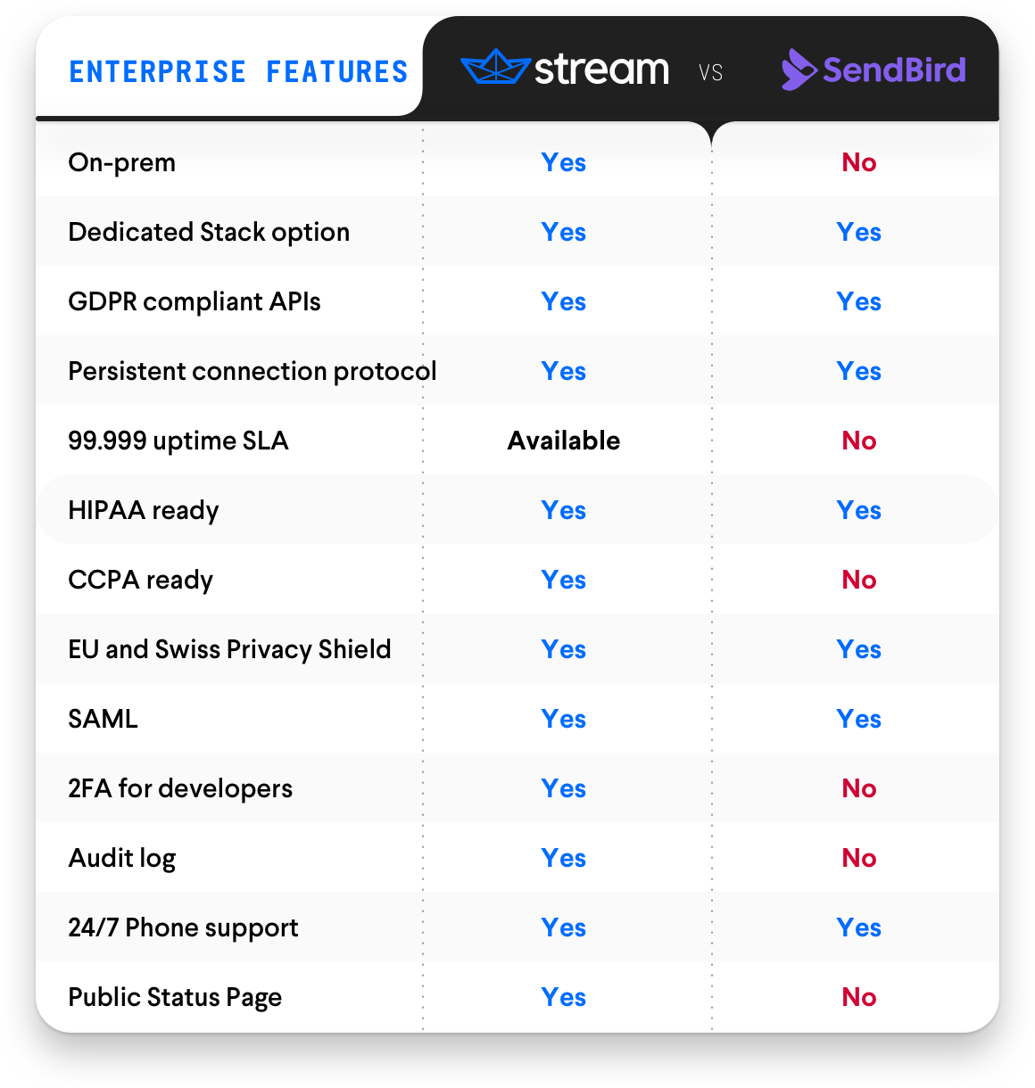 Enterprise Features – Stream Chat vs. SendBird