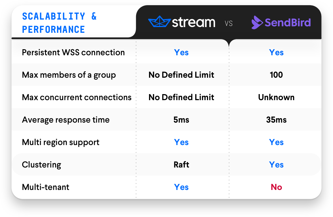 Scalability & Performance – Stream Chat vs. SendBird